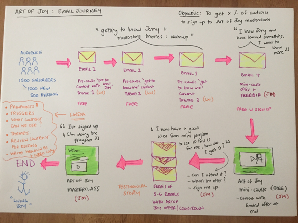 art-of-joy-email-journey
